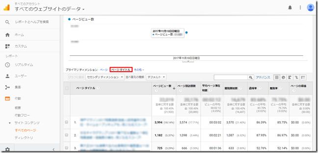 アナリティクス行動ページタイトル日本語