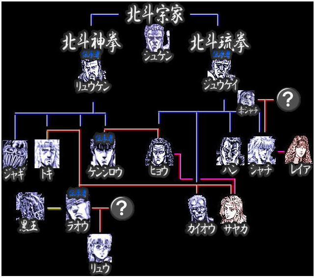 北斗の拳ラオウ 家系図